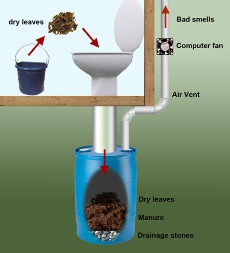 Идеи для туалета на даче 101